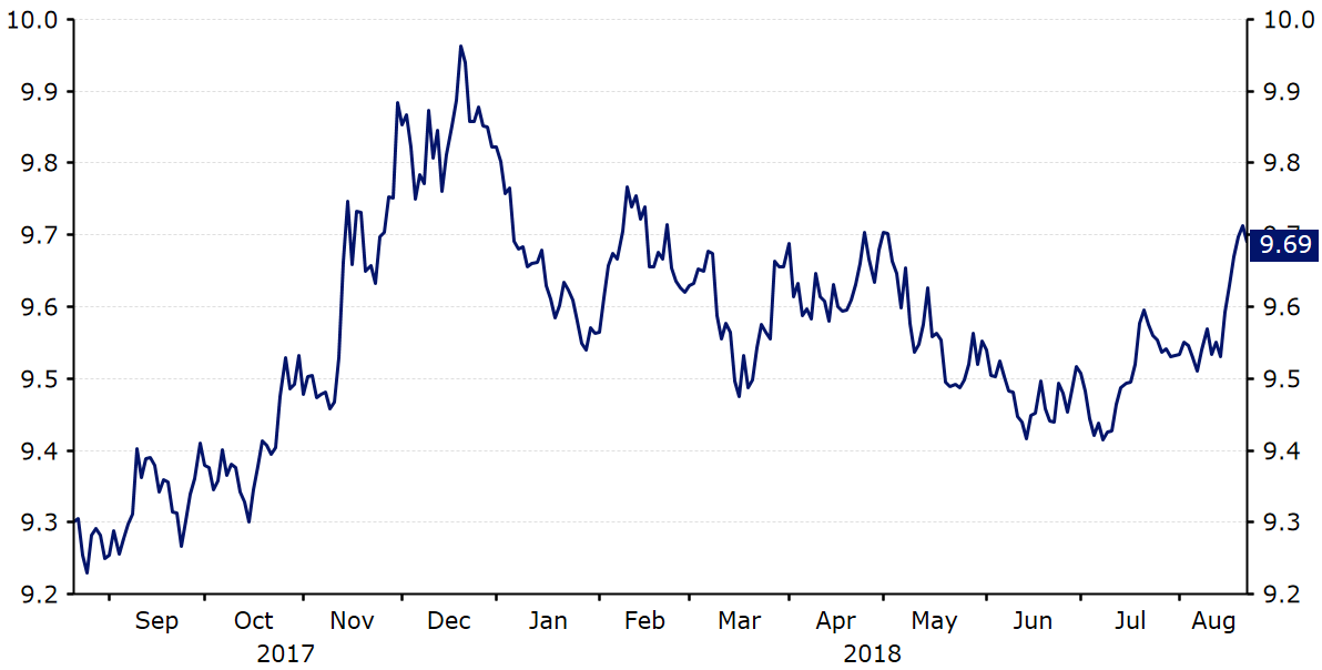 Kurs EUR/NOK (sierpień'17-sierpień'18)