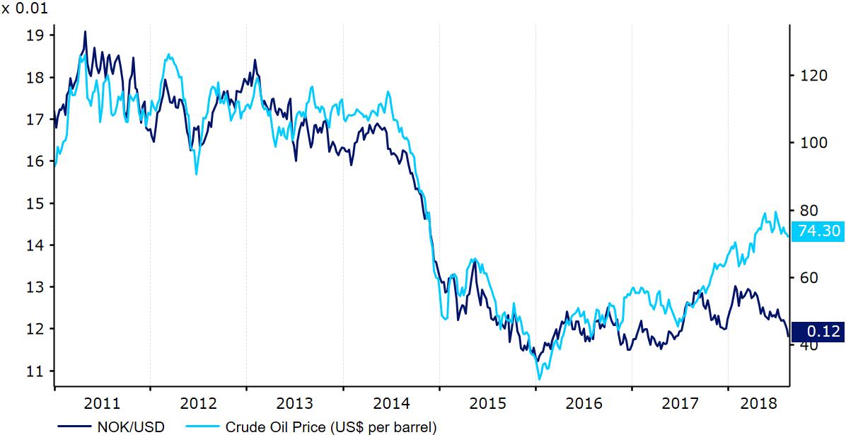Kurs NOK-USD oraz cena baryłki ropy naftowej