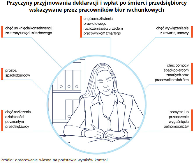NIK o działaniach organów państwa wobec problematyki dziedziczenia przedsiębiorstw 2