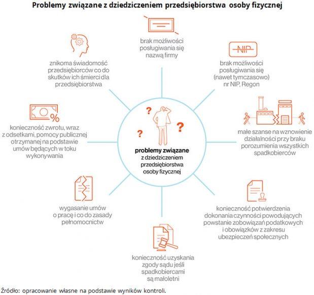 NIK o działaniach organów państwa wobec problematyki dziedziczenia przedsiębiorstw 5