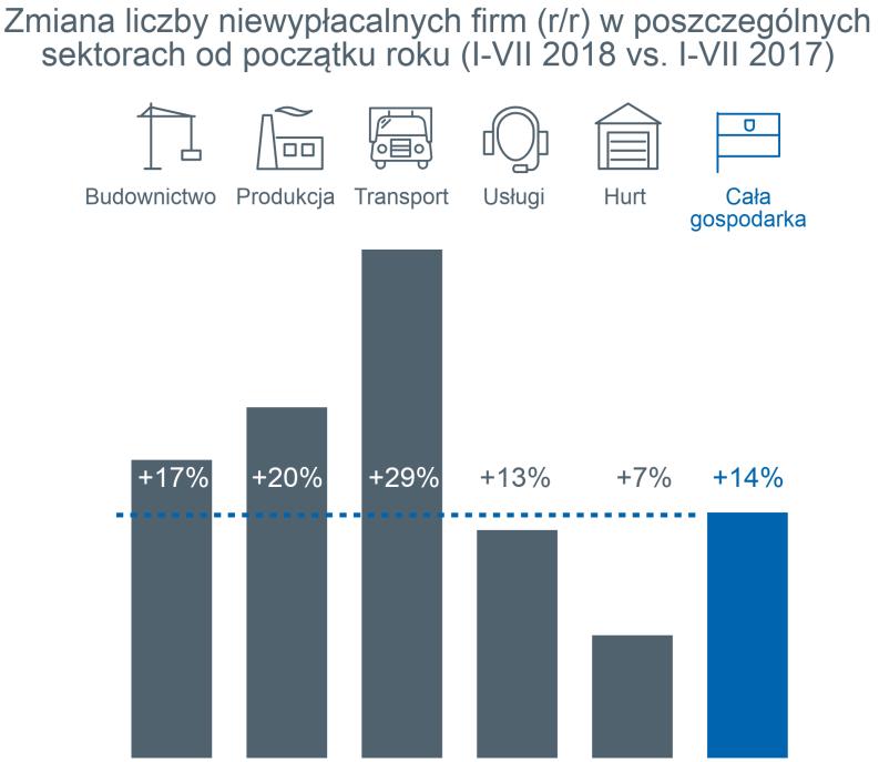 Niska rentowność wciąż palącym problemem polskich firm 2