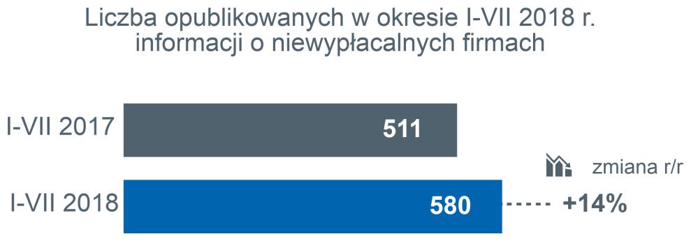 Niska rentowność wciąż palącym problemem polskich firm
