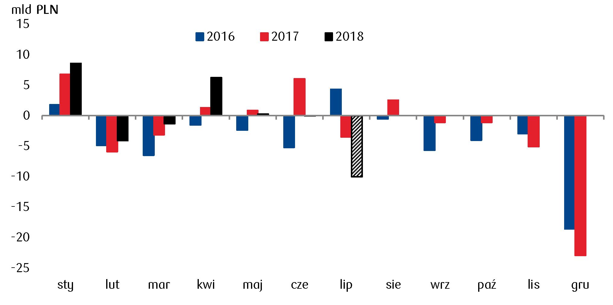 Po lipcu prawdopodobnie znikła nadwyżka w budżecie, co oznacza, że w lipcu mógł pojawić się deficyt w wysokości około 10mld PLN