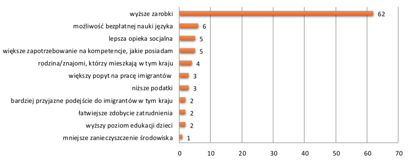 Powody decyzji pracowników tymczasowych z Ukrainy o wyjeździe do pracy do innego kraju niż Polska
