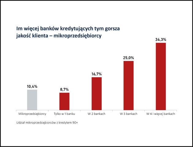 Relacja liczby banków do jakości kredytów
