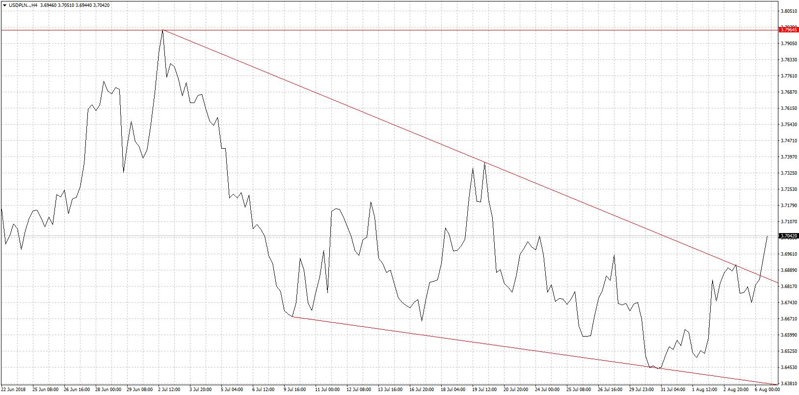 Kurs dolara USD/PLN - wykres