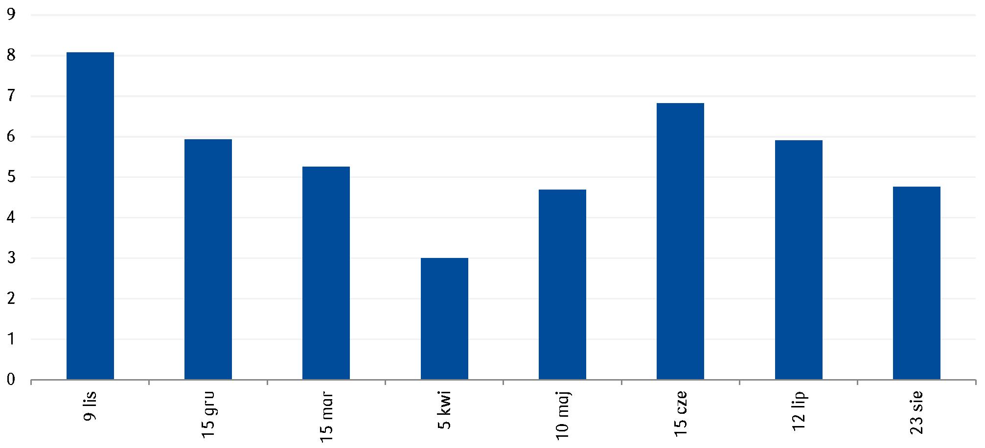 Wartość emisji obligacji skarbowych na ostatnich aukcjach zamiany