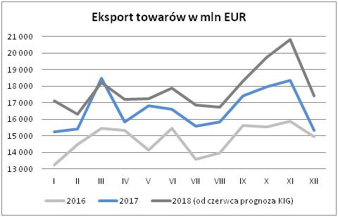 eksport w mln euro