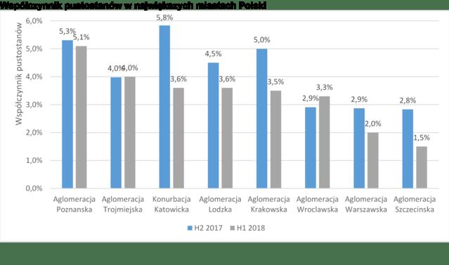 współczynnik pustostanów w największych miastach polski