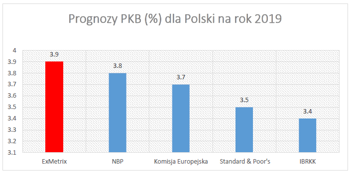 PKB dla Polski na rok 2019