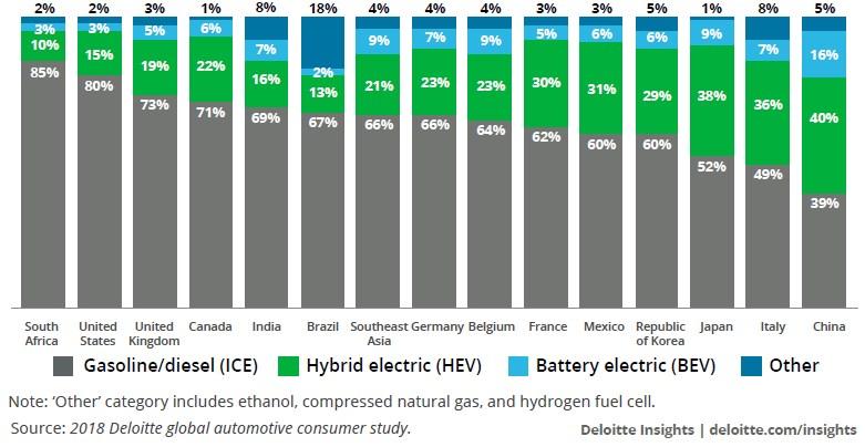 Preferencje konsumentów dotyczące typu silnika w ich przyszłym pojeździe