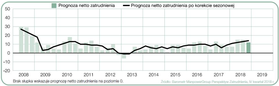 Prognoza netto zatrudnienia dla Polski w ciągu kolejnych kwartałów