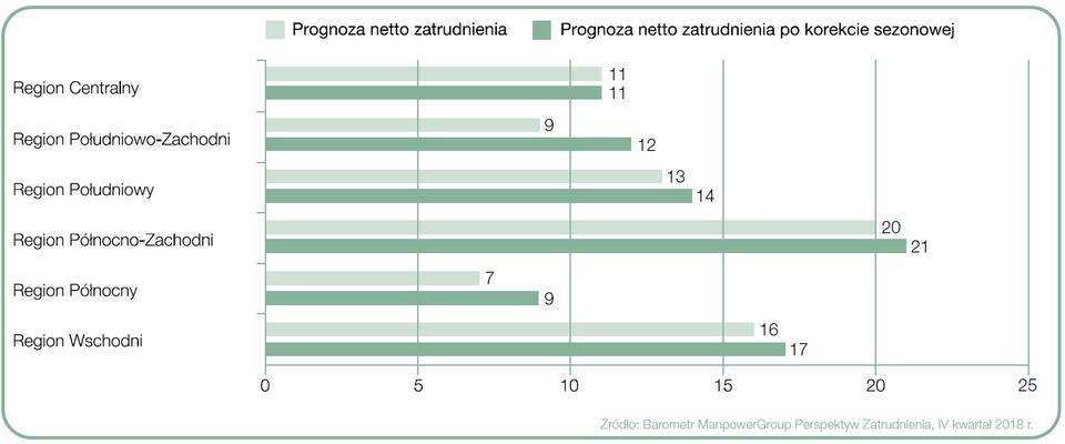 Prognoza netto zatrudnienia dla regionów Polski na Q4 2018