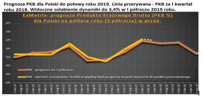 Prognoza obejmująca pierwsze półrocze 2019. Publikacja – maj 2018.