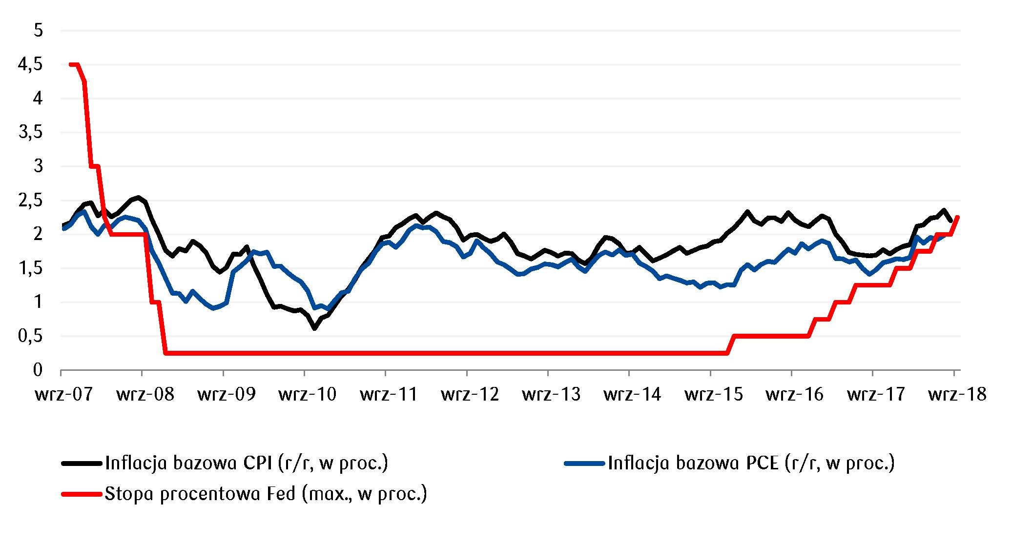 Realna stopa procentowa w USA powyżej zera po raz pierwszy od 2008 roku