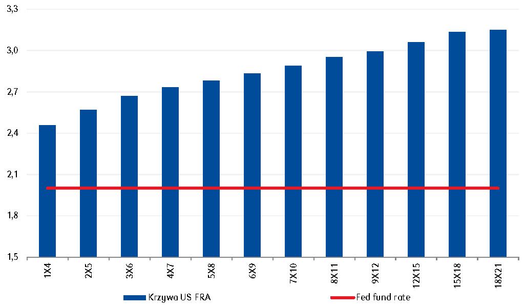 Rynek FRA w USA oczekuje wzrostu podstawowej stopy Fed lekko powyżej 3,0% w perspektywie najbliższych 2 lat