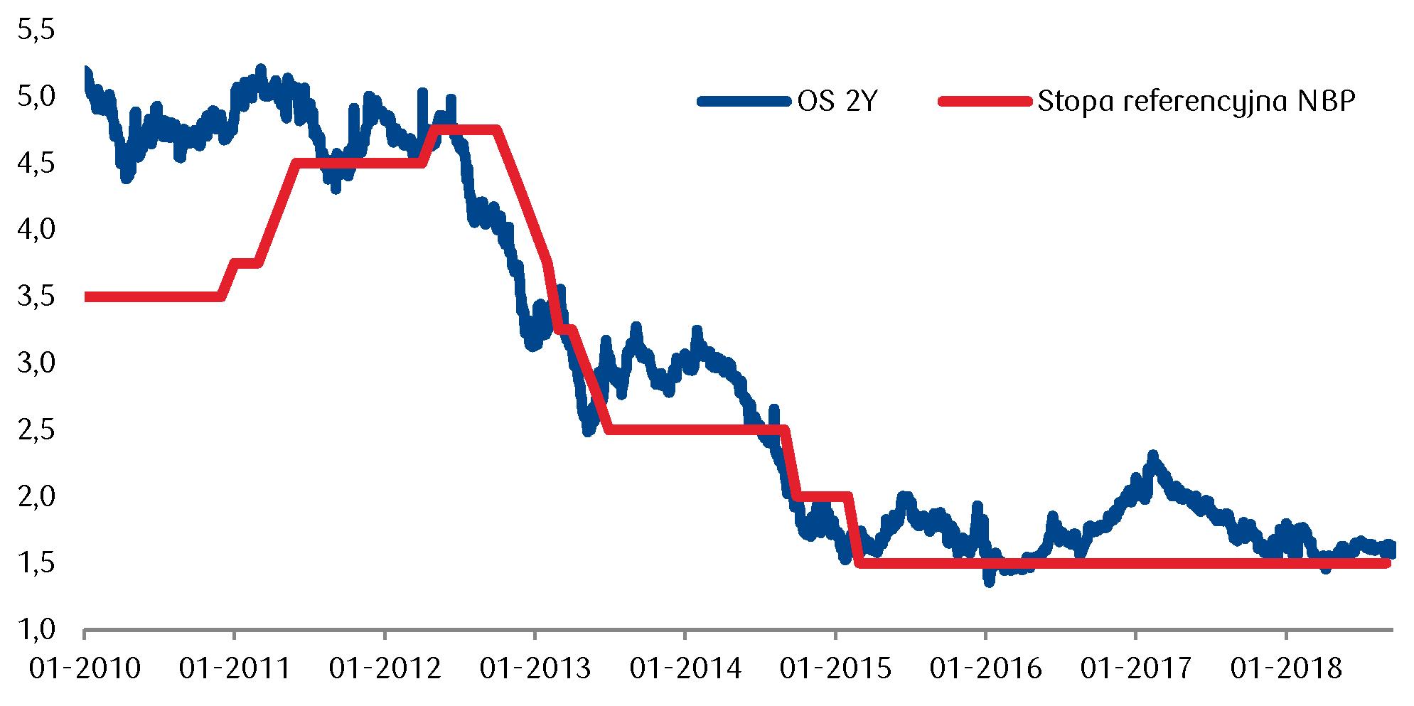 Stabilne stanowisko RPP sprzyja zakotwiczeniu rentowności krótkoterminowych obligacji w pobliżu stawki referencyjnej NBP