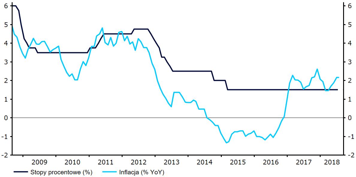 Stopy procentowe RPP i inflacja