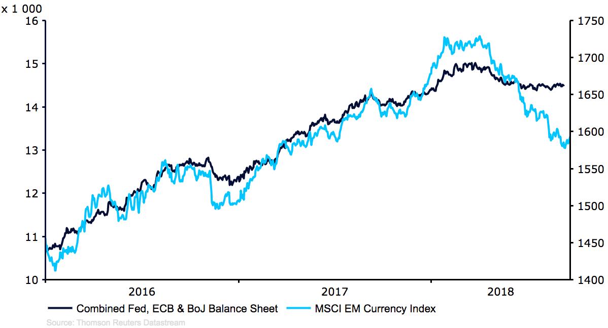 Suma bilansowa banków centralnych krajów G3 i indeks walut MSCI EM