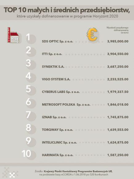 Top 10 firm_MSP_2018