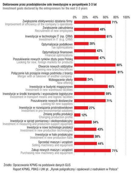 cele inwestycyjne firm poligraficznych