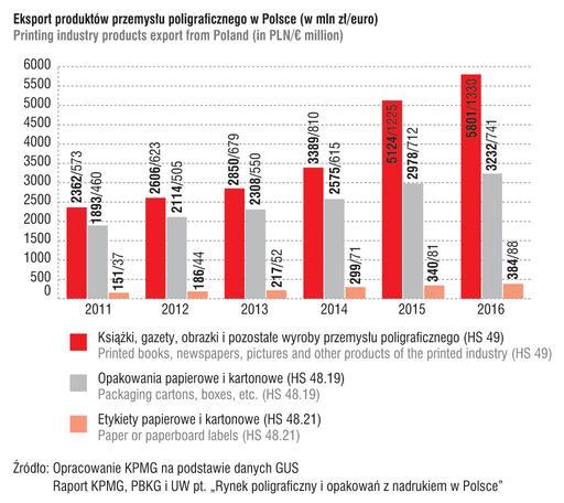 eksport rynku poligraficznego w Polsce