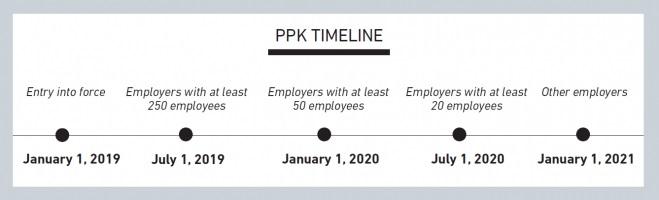 ppk timeline