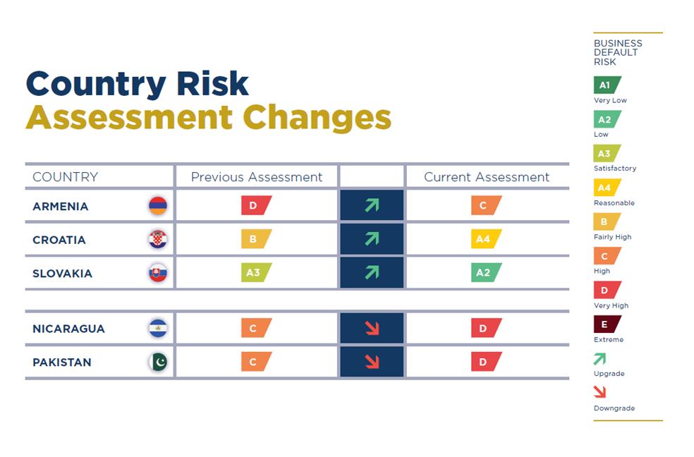 Coface zaktualizował oceny ryzyka krajów i sektorów po III kw. 2018 r