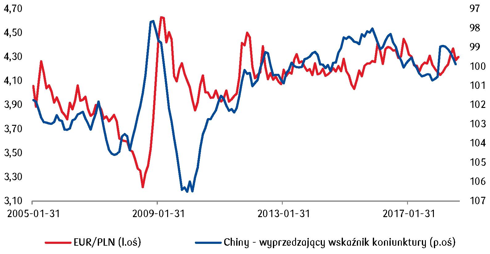Dalsze spowalnianie Państwa Środka w rezultacie wojen handlowych z USA może negatywnie oddziaływać na wartość złotego w kolejnych miesiącach