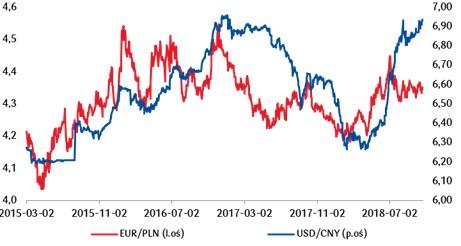 Obawy o spowolnienie gospodarcze w Chinach w osłabiają juana do dolara, co w perspektywie kolejnych tygodni może zacząć negatywnie oddziaływać również na złotego