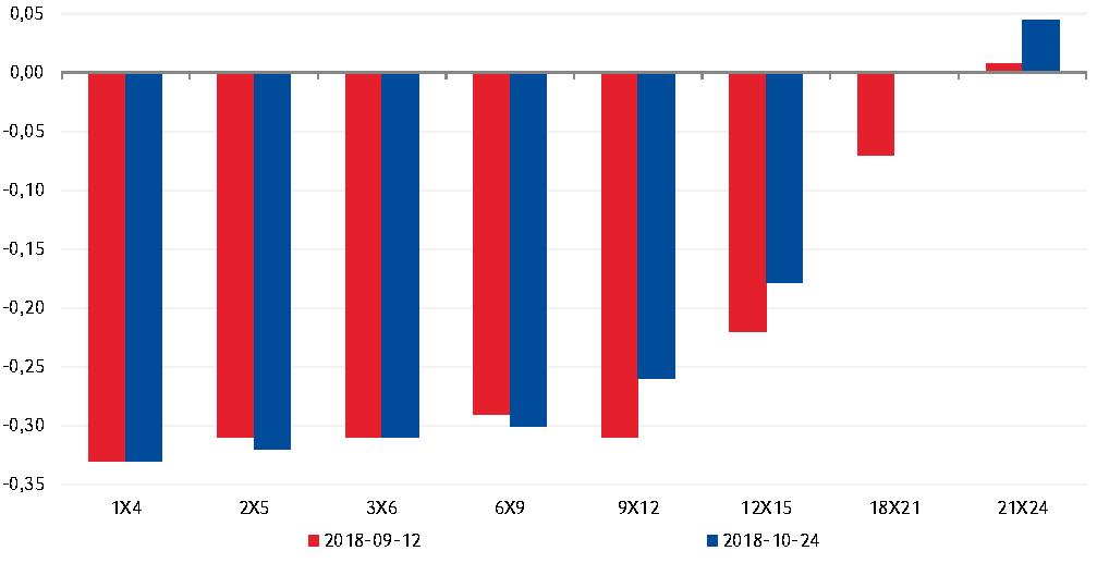 Od ostatniego posiedzenia EBC na rynku FRA wzrosły oczekiwania na podwyżkę stopy depozytowej w strefie euro