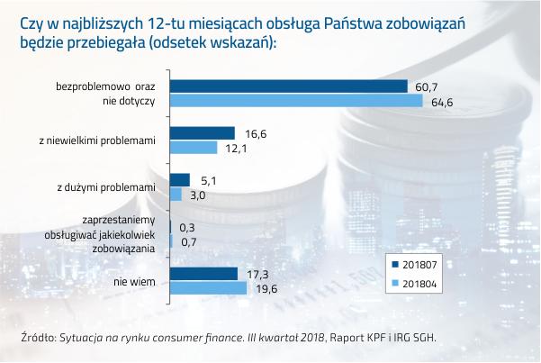 Polacy nie mają zamiaru korzystać z upadłości konsumenckiej 2