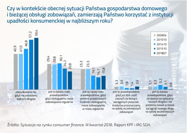 Polacy nie mają zamiaru korzystać z upadłości konsumenckiej