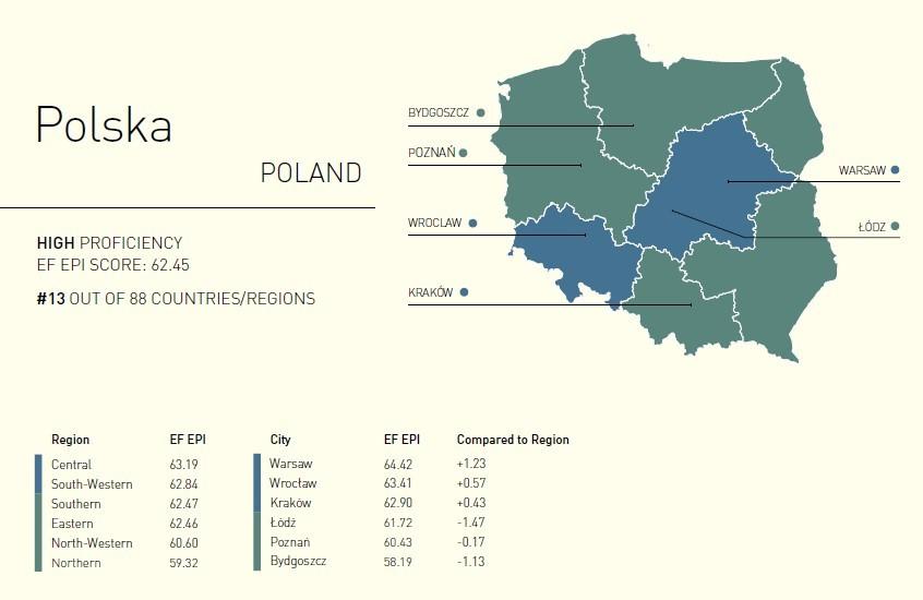 Polska na pierwszym miejscu wśród krajów z wysoką biegłością języka angielskiego
