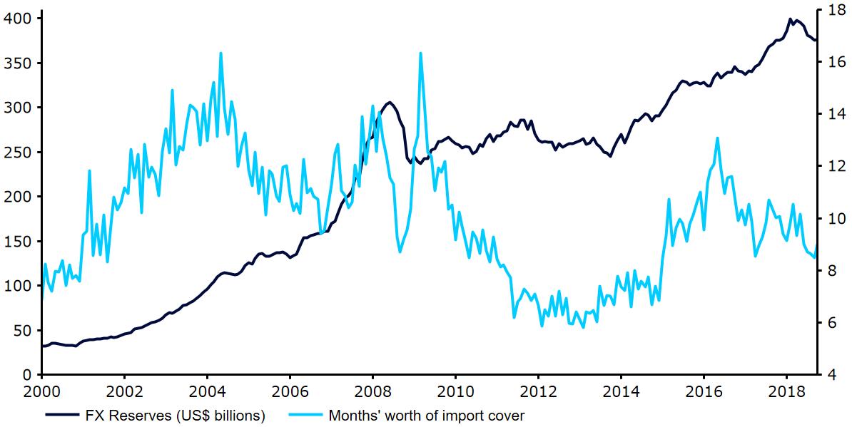 Rezerwy walutowe Indii