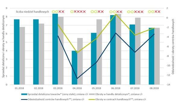 Sprzedaż i obroty w handlu detalicznym w porównaniu do wyników centrów handlowych