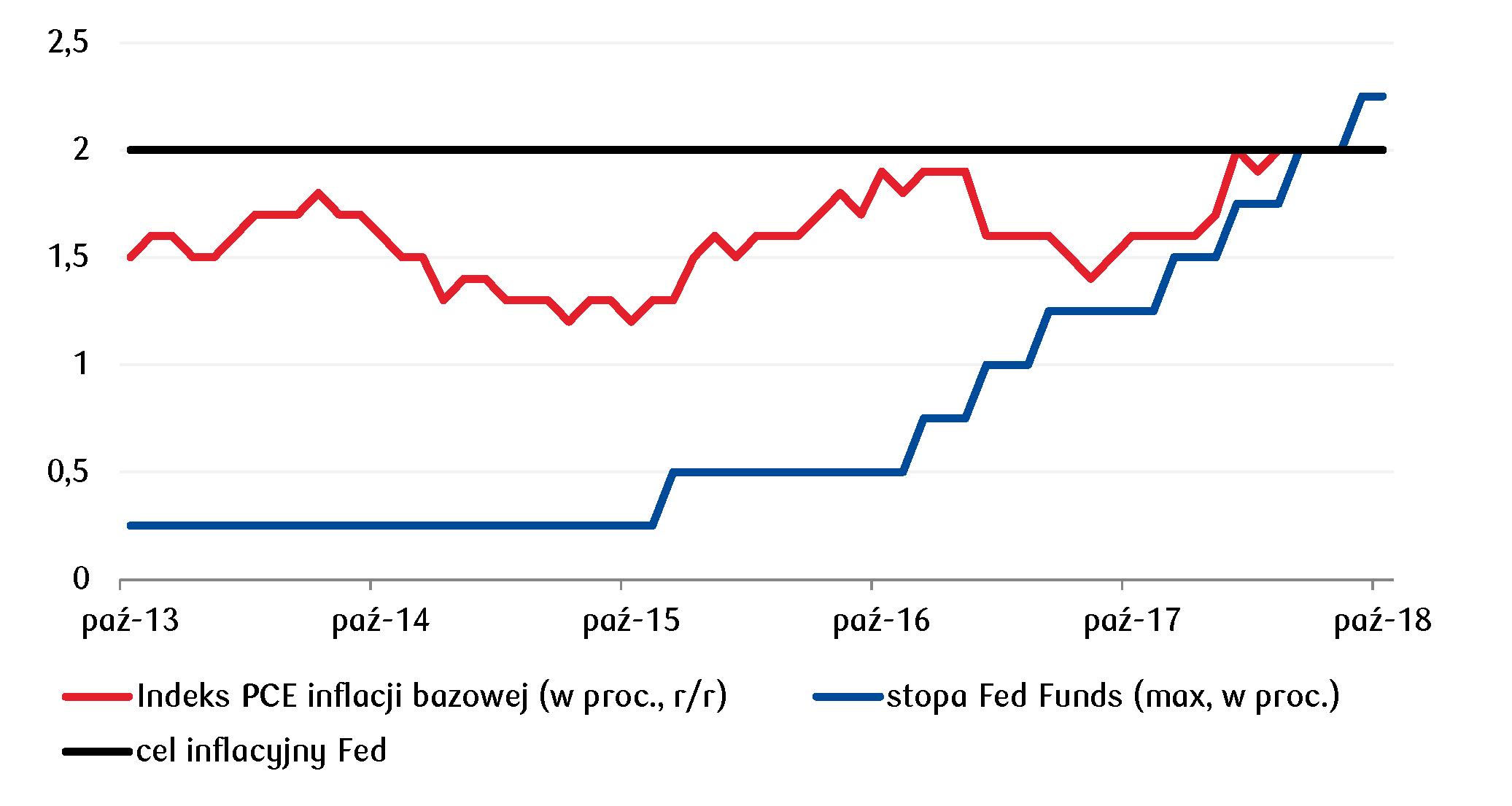 Stabilizacja inflacji bazowej PCE w okolicy celu Fed-u wspiera kontynuację podwyżek stóp procentowych w USA