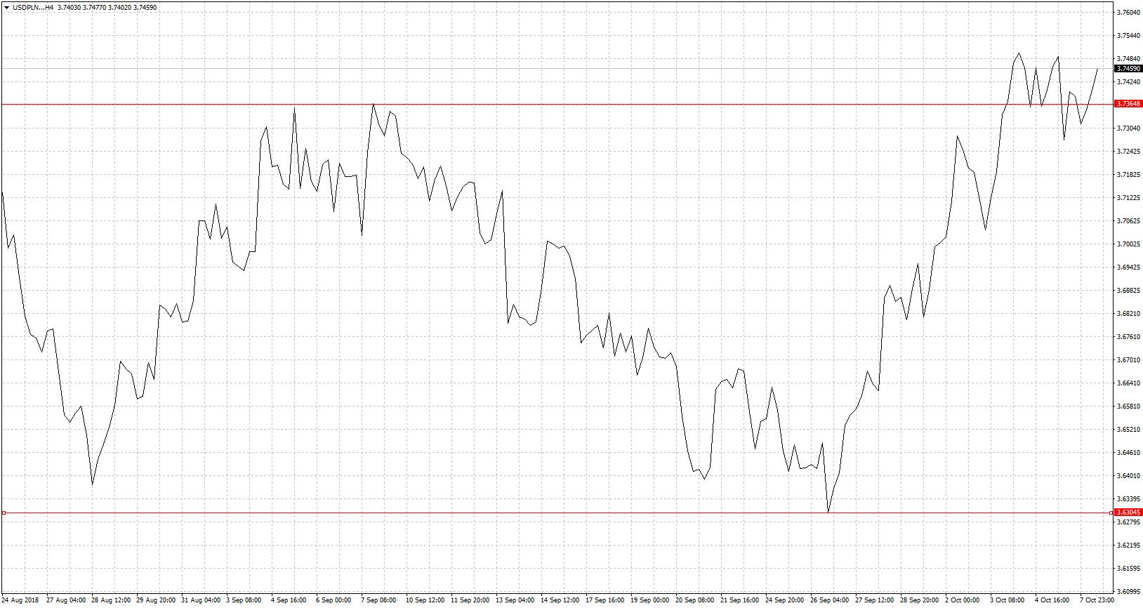 Kurs dolara amerykańskiego USD/PLN