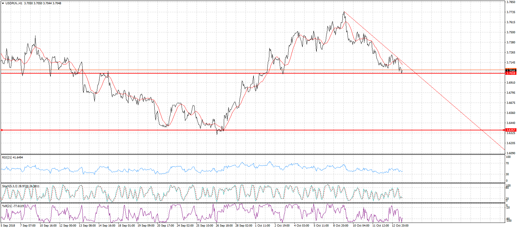 Kurs dolara USD/PLN