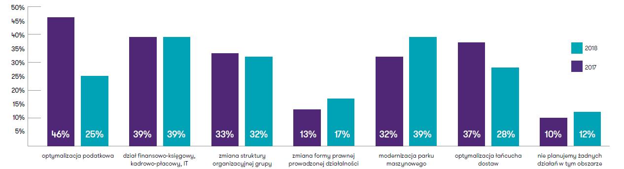 Obszary wskazywane przez CFO, w których w ciągu kolejnych 12 miesięcy planowane są działania optymalizacyjne / restrukturyzacyjne