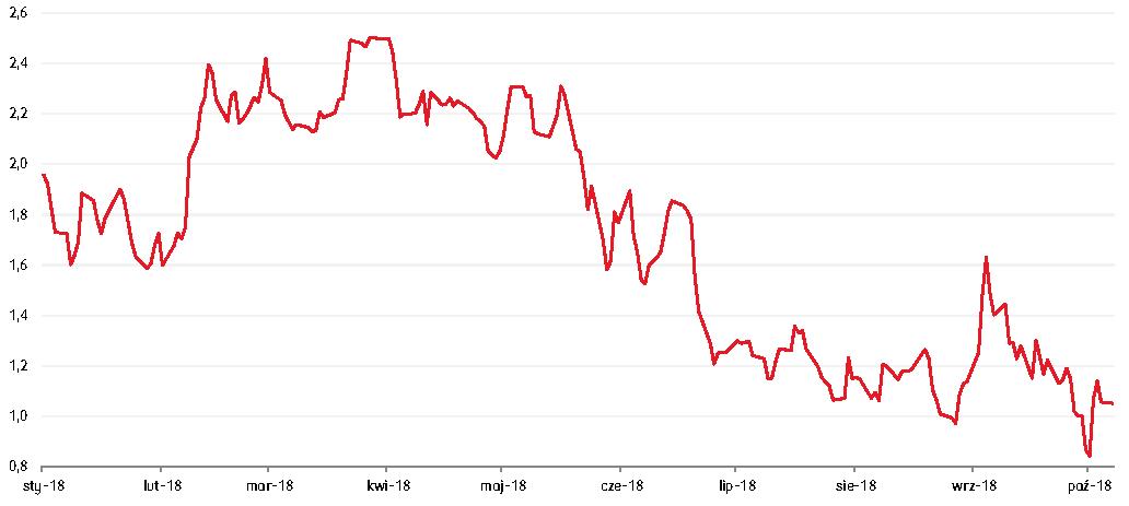 różnica pomiędzy rentownościami greckich a włoskich 10-letnich obligacji skarbowych systematycznie spada