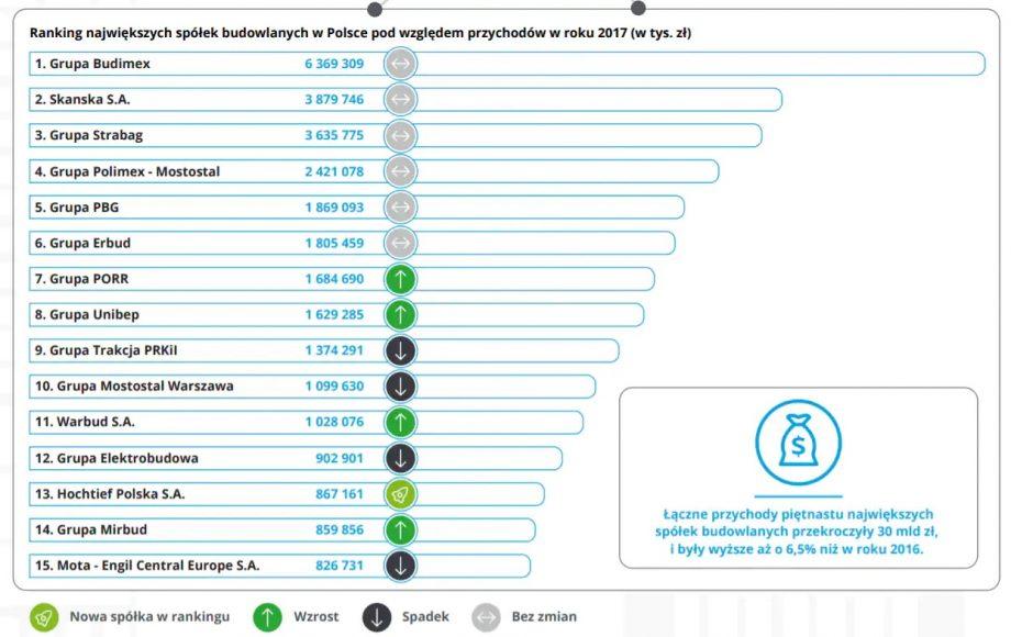 Ranking firm budowlanych w Polsce