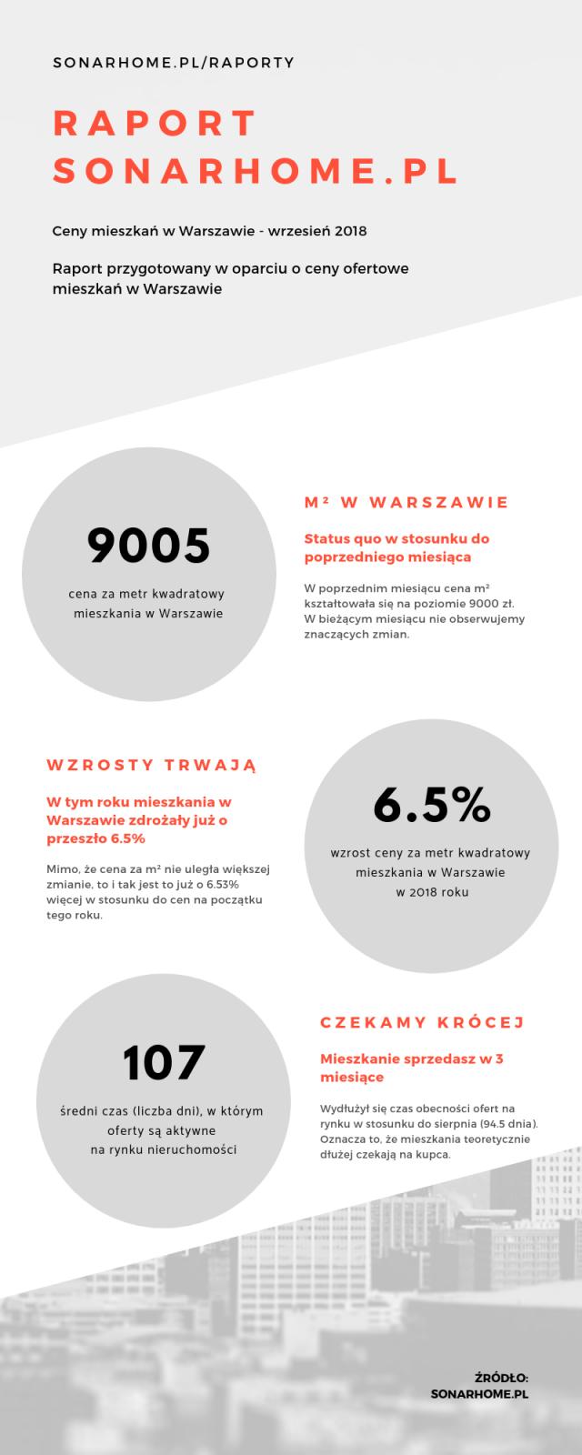 raport-sonarhome-pl-pazdziernik