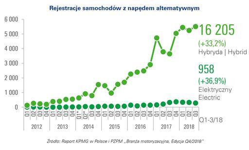 rejestracje nowych samochodów w polsce naped alternatywny