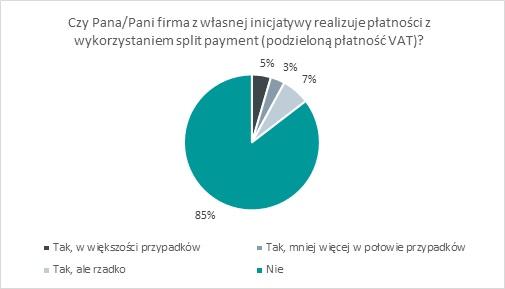 wprowadzenie split payment