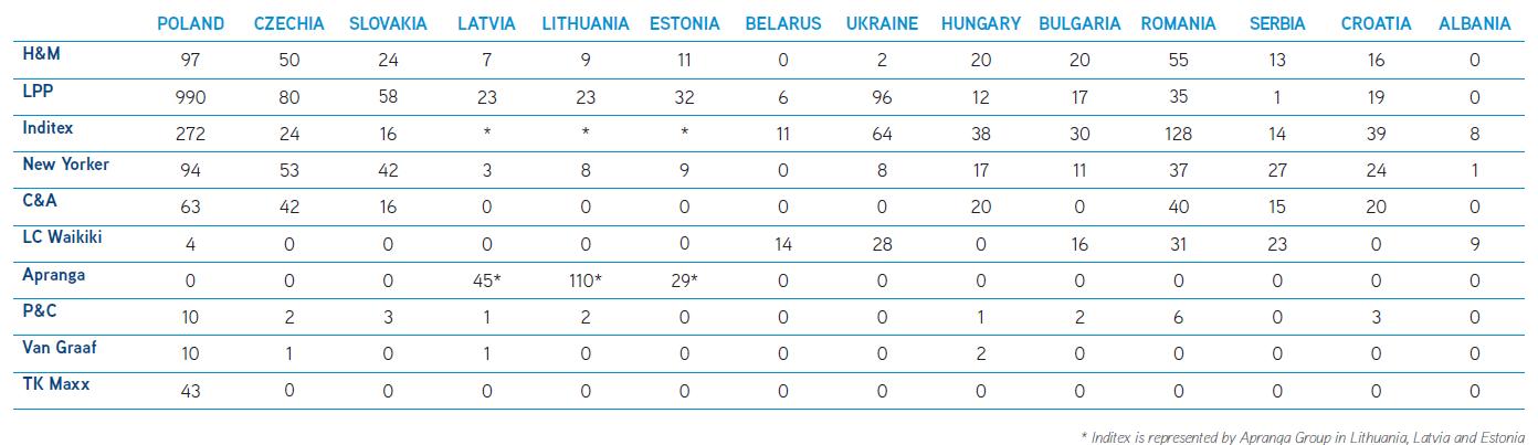 Centra handlowe dominują w branży detalicznej w Europie Środkowej i Wschodniej