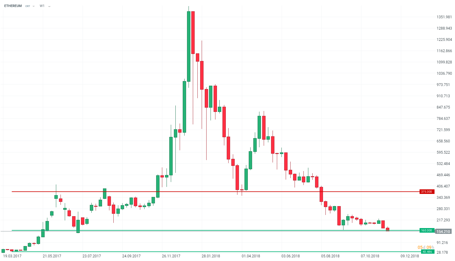 Co dalej z ceną Bitcoina 2