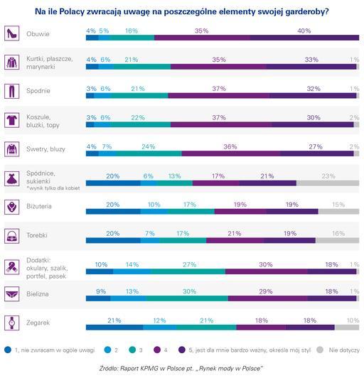 Fason i cena głównymi czynnikami wpływającymi na decyzje zakupowe 2