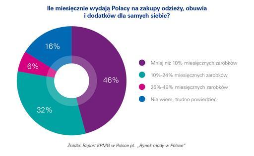 Polacy kupują więcej odzieży, obuwia i dodatków, niż rok wcześniej