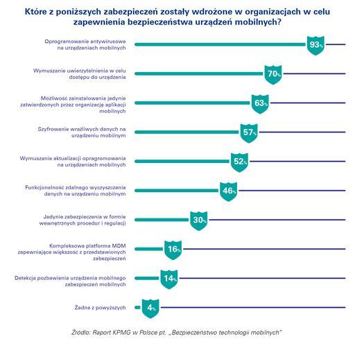 Ponad połowa firm bagatelizuje ryzyko cyberataku na urządzenia mobilne 2